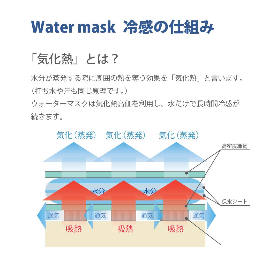 watermaskウォーターマスク冷感の仕組み